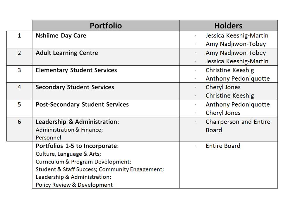 Board of Ed- Trustee Portfolio Chart